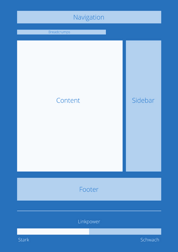 Interne Verlinkung aus dem Content Grafik - SEO-Guide