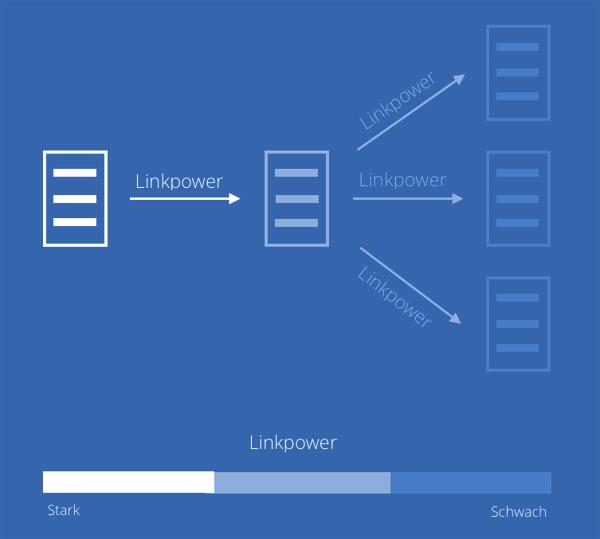 Linkjuice erklärt Grafik - SEO Guide