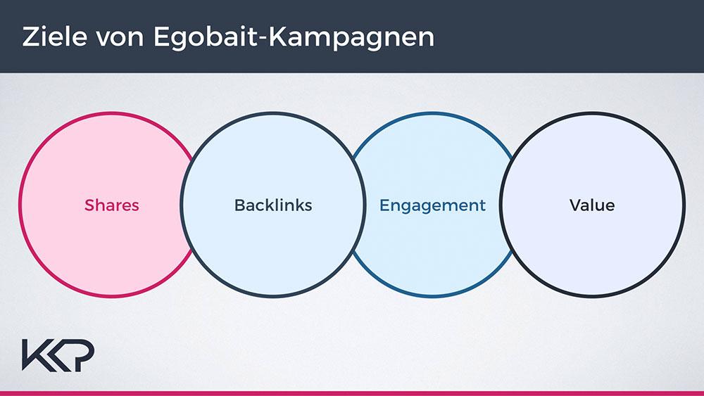 Ziele von Egobait im Influencer Marketing