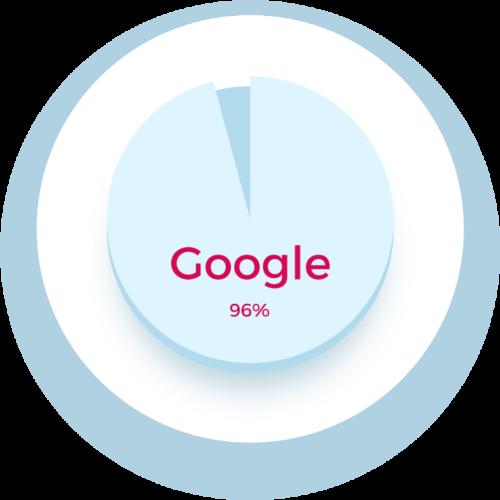 Suchmaschinenmarktanteile-Google-Deutschland-Kosch-Klink-Peformance