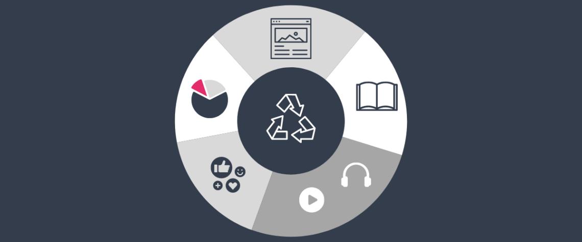 Zu sehen sind verschiedenen Content-Arten, aus denen du neue Content-Pieces erstellen kannst.