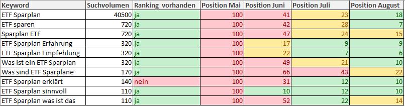 Die Tabelle zeigt eine Übersicht der Keywords mit dem dazugehörigen monatlichen Ranking.