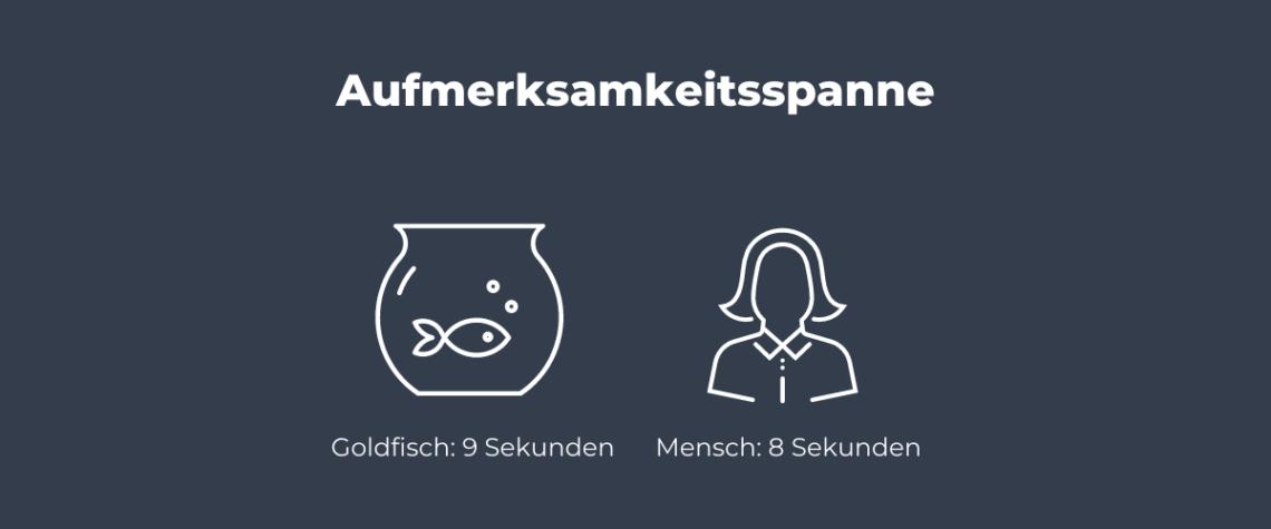 Eine Grafik stellt die auf Micro Content bezogene Aufmerksamkeitsspanne eines Menschen und eines Goldfischs gegenüber.