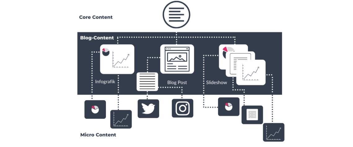 Eine Infografik zeigt, dass Micro Content immer ein Teil der gesamten Marketing-Strategie sein muss.