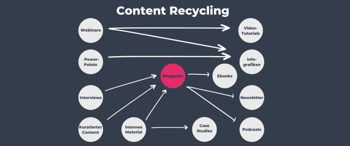 Abgebildet sind die Möglichkeiten des Content Recyclings.