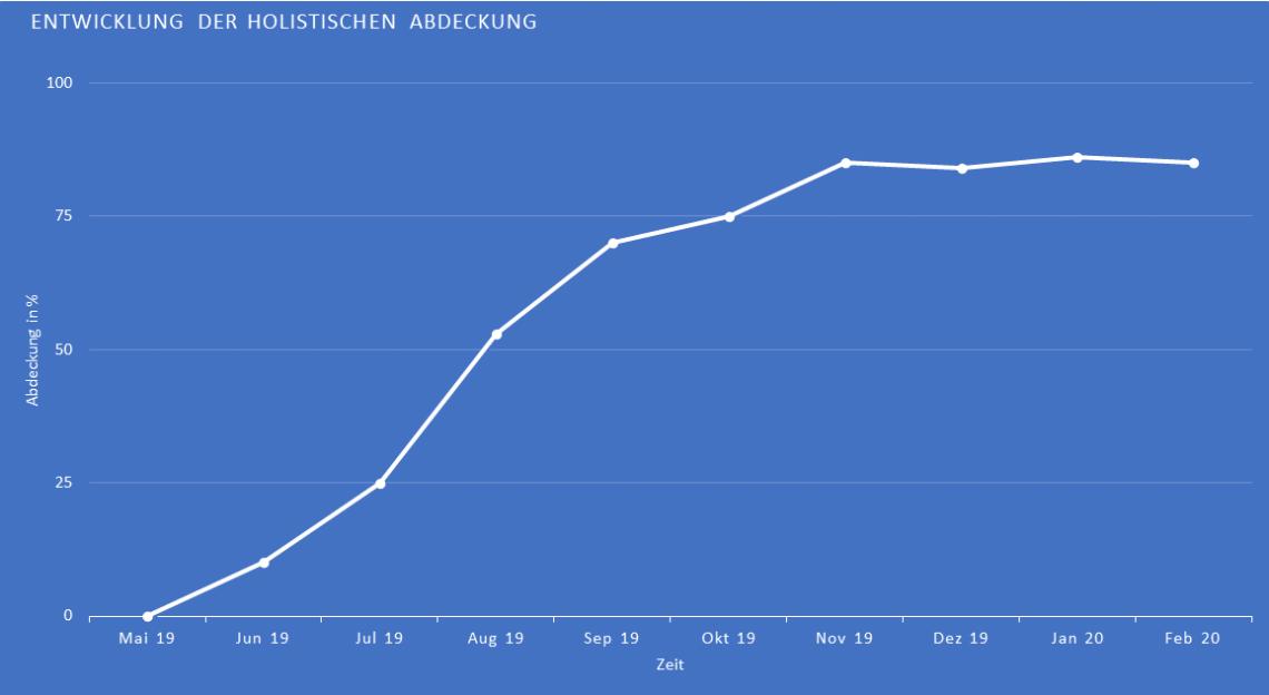 Zu sehen ist ein Graph, der die Rankingentwicklung der Keywords abbildet.
