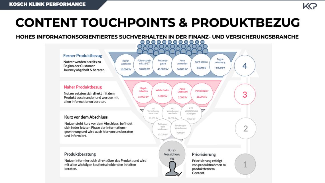 Anhand des Marketing Trichters lassen sich produktnahe und produktferne Content-Themen für die Finanzbranche abbilden.