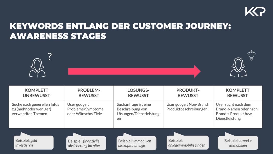 Eine Grafik stellt die Customer Journey in Form verschiedener Awareness-Stages dar