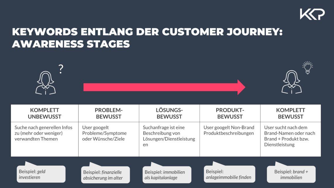 Zu sehen sind Beispiele für SEA Keywords, die für den Nutzer entlang der Customer Journey und Awareness Stages relevant sind.