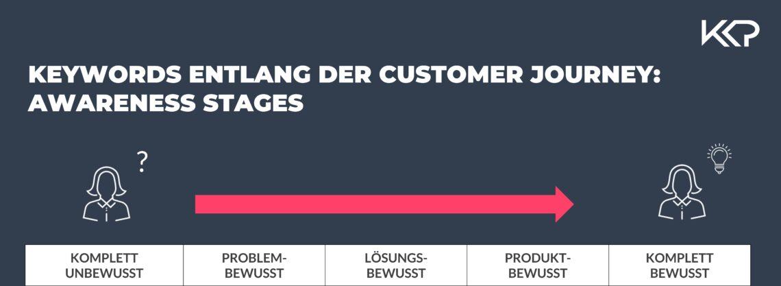 Zu sehen sind die Awareness Stages eines Nutzers entlang der Customer Journey