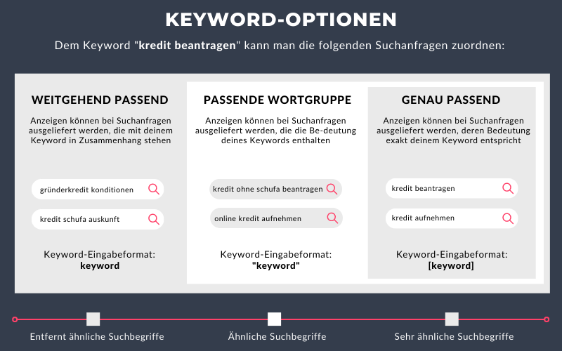 Zu sehen ist eine Übersicht der Match Types für SEA Keywords von Google Ads.